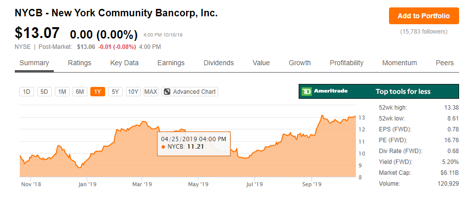 NYCB – New York Community Bancorp, Inc. stock