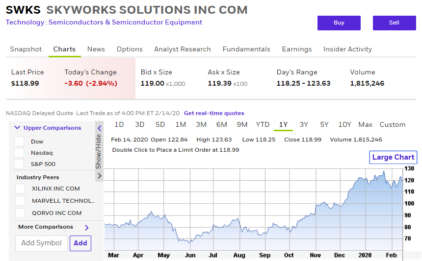 Skyworks Solutions, Inc. (Nasdaq: SWKS), an innovator of high performance analog semiconductors