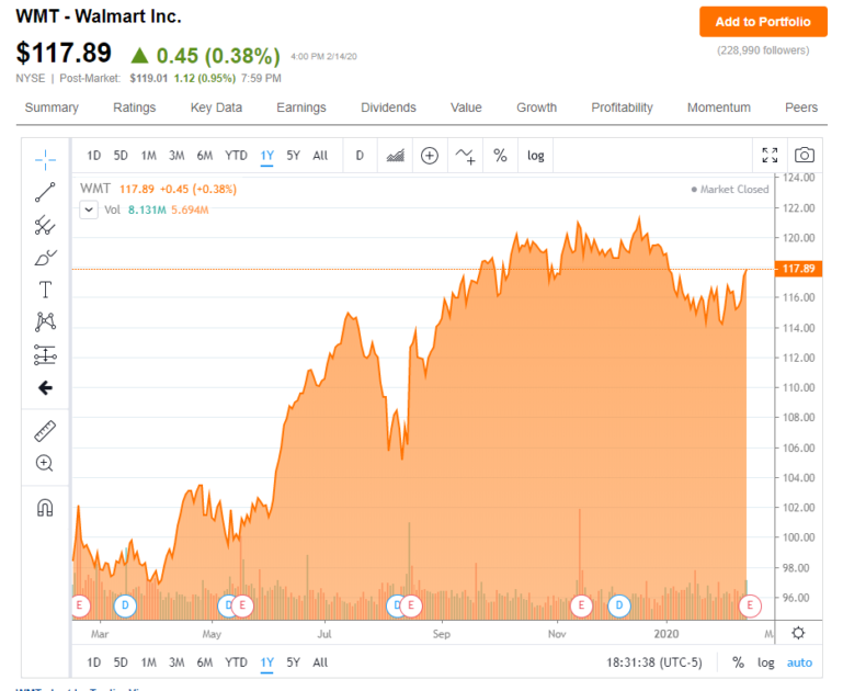Walmart's stock could be up 10% on Tuesday morning