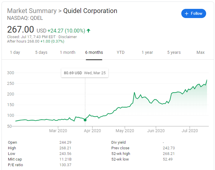 Quidel Corporation is a major American manufacturer of diagnostic healthcare products that are sold worldwide.
